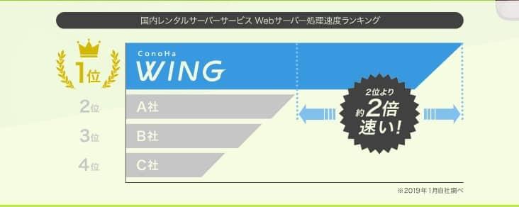 ConoHa(コノハ)WINGの速度